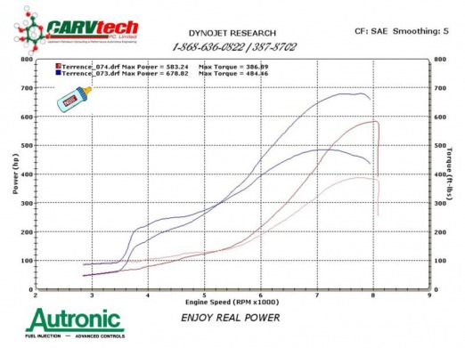 Carvtech Project Dyno Charts